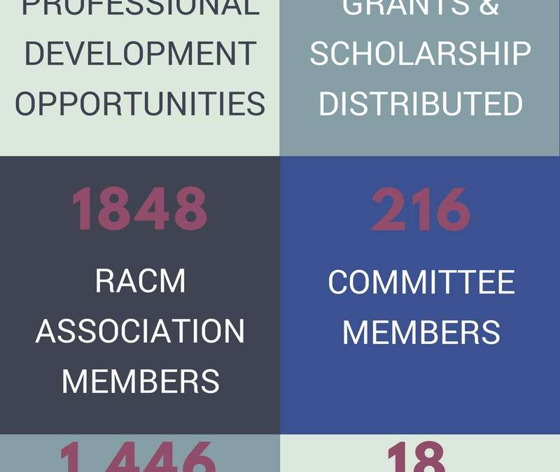 REALTOR® Association of Central Massachusetts 2017 Snapshot